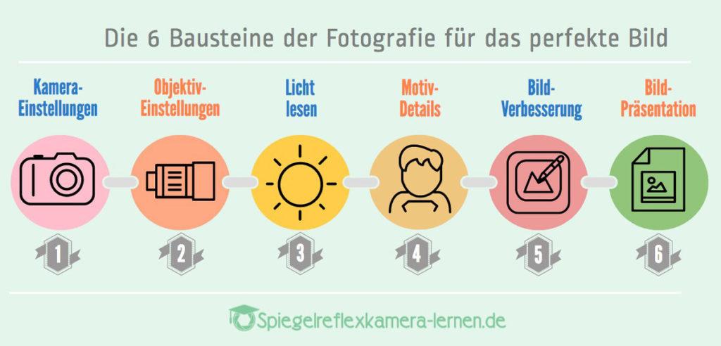 Richtig Fotografieren Spiegelreflex - 6 Bausteine der Fotografie